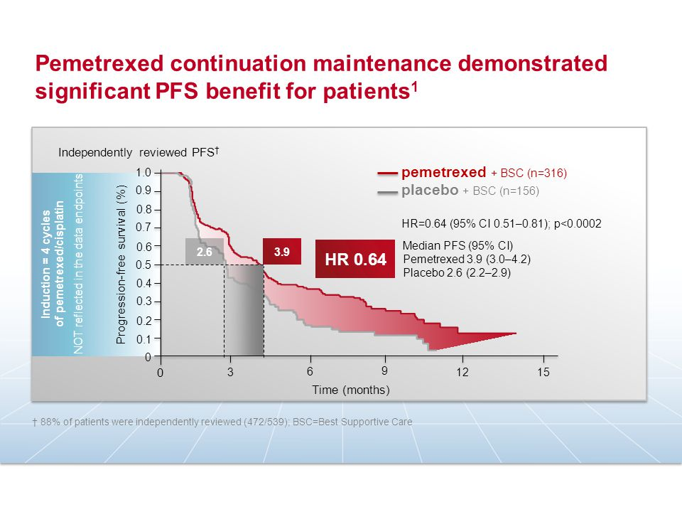 Pemetrexed continuation maintenance demonstrated significant PFS benefit for patients 1 Progression-free survival (%) Time (months) 3 6 9 12 15 0 1.0