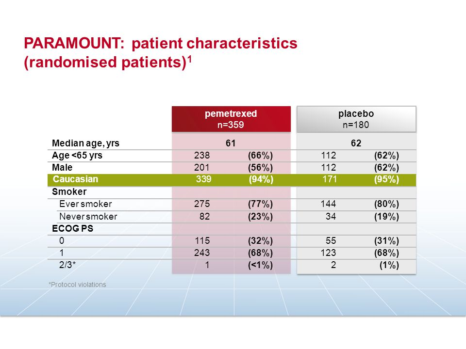 PARAMOUNT: disease characteristics (randomised patients) 1 placebo n=180 placebo n=180 Disease stage IV* Histology Adenocarcinoma/bronchoalveolar Large cell Other non-squamous Best tumour response to induction CR/PR SD PD/Unknown † * Lung Cancer Staging System Version V † Protocol violations pemetrexed n=359 pemetrexed n=359 328 310 24 25 166 186 7 (91%) (86%) (7%) (46%) (52%) (2%) 161 160 12 8 76 94 10 (89%) (7%) (4%) (42%) (52%) (6%) Disease stage IV* 328 (91%) 161 (89%) Adenocarcinoma/bronchoalveolar 310 (86%) 160(89%)