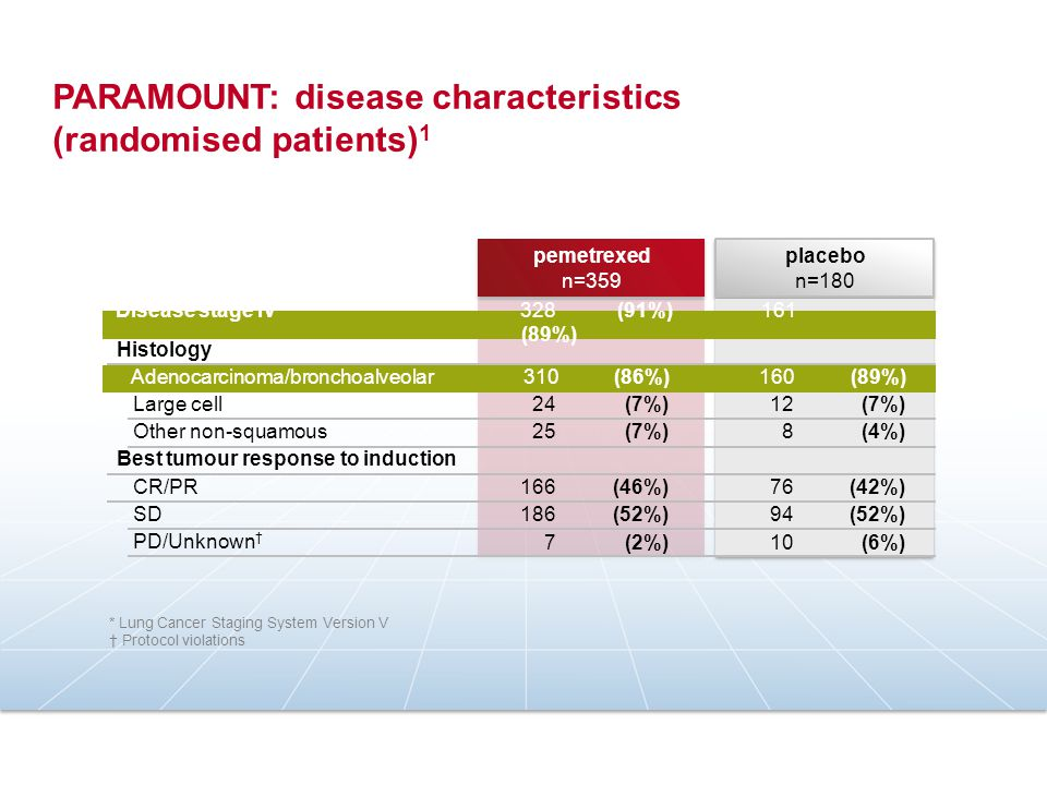 PARAMOUNT: drug administration (randomised patients) 1 Data related to the primary endpoint (PFS) data analysis.