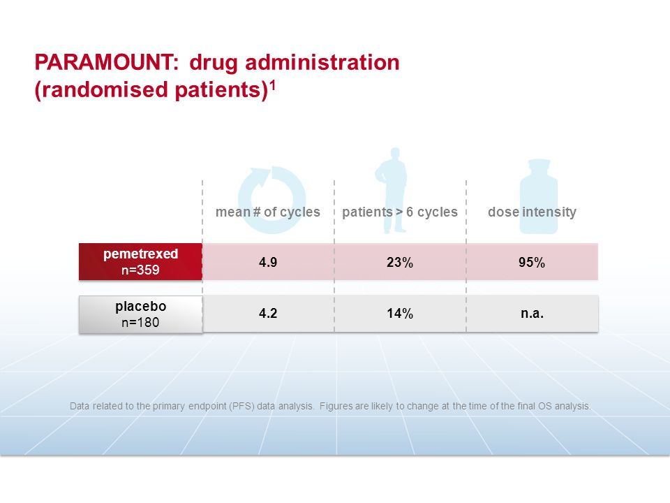 PARAMOUNT: drug administration (randomised patients) 1 Data related to the primary endpoint (PFS) data analysis. Figures are likely to change at the t