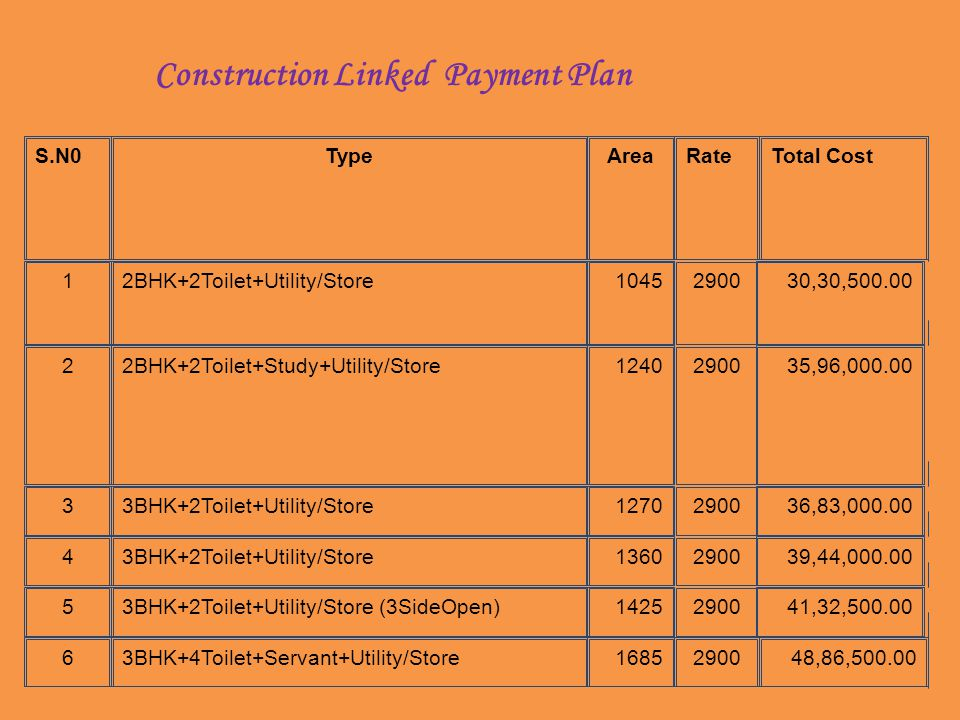 Construction Linked Payment Plan 2900 S.N0TypeAreaRateTotal Cost 12BHK+2Toilet+Utility/Store104530,30,500.00 22BHK+2Toilet+Study+Utility/Store124035,96,000.00 33BHK+2Toilet+Utility/Store127036,83,000.00 43BHK+2Toilet+Utility/Store136039,44,000.00 53BHK+2Toilet+Utility/Store (3SideOpen)142541,32,500.00 63BHK+4Toilet+Servant+Utility/Store1685290048,86,500.00