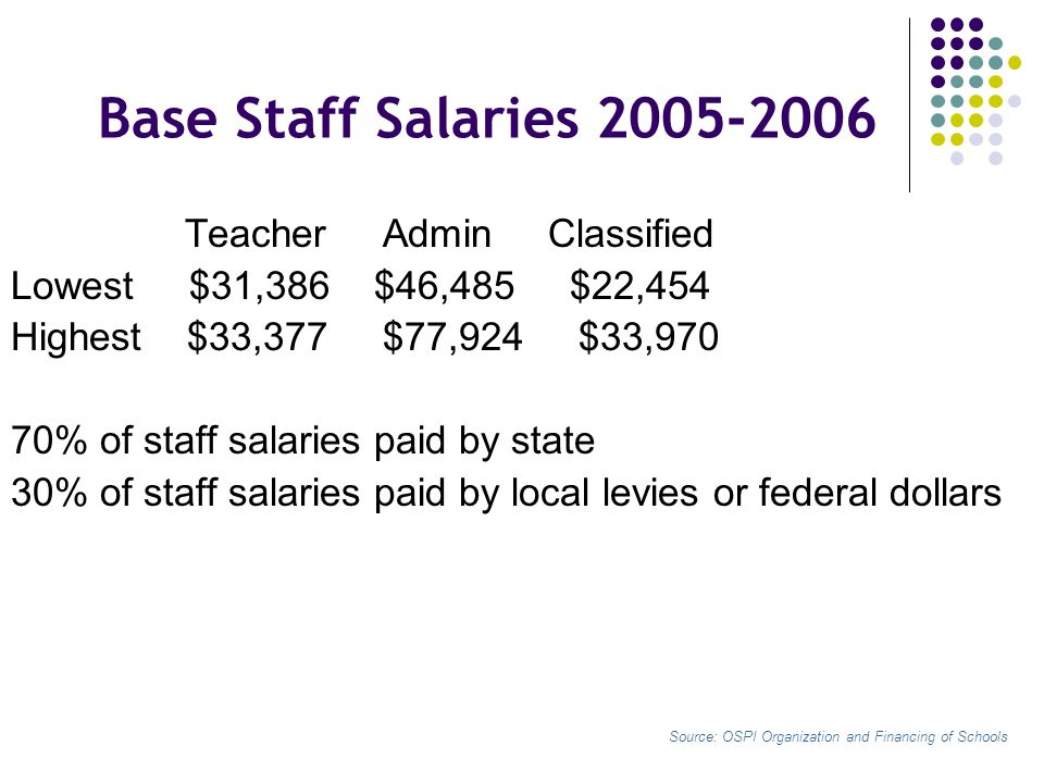 Base Staff Salaries 2005-2006 Teacher Admin Classified Lowest $31,386 $46,485 $22,454 Highest $33,377 $77,924 $33,970 70% of staff salaries paid by state 30% of staff salaries paid by local levies or federal dollars Source: OSPI Organization and Financing of Schools