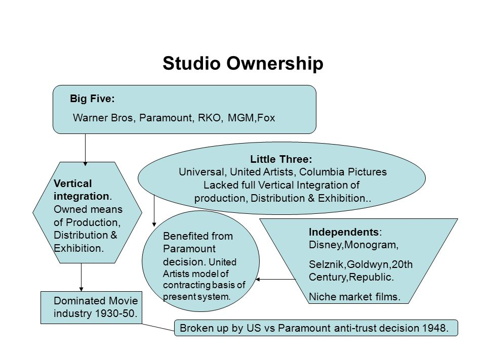 Studio Ownership The Little Three: These studios were not fully integrated as they did not own their own theatres.