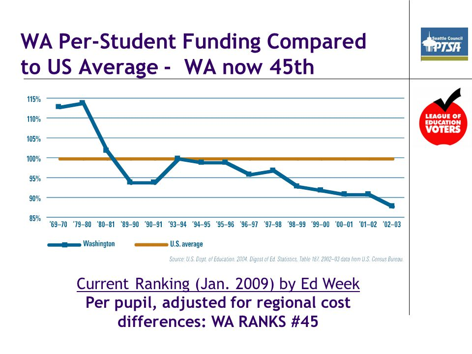 WA Per-Student Funding Compared to US Average - WA now 45th Current Ranking (Jan.