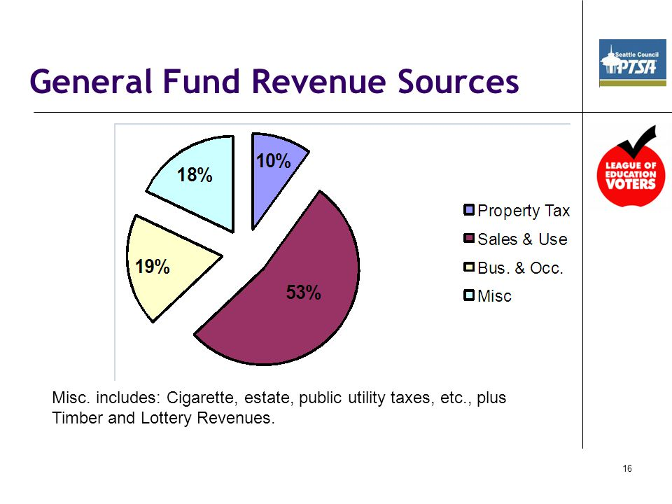 16 General Fund Revenue Sources Misc.