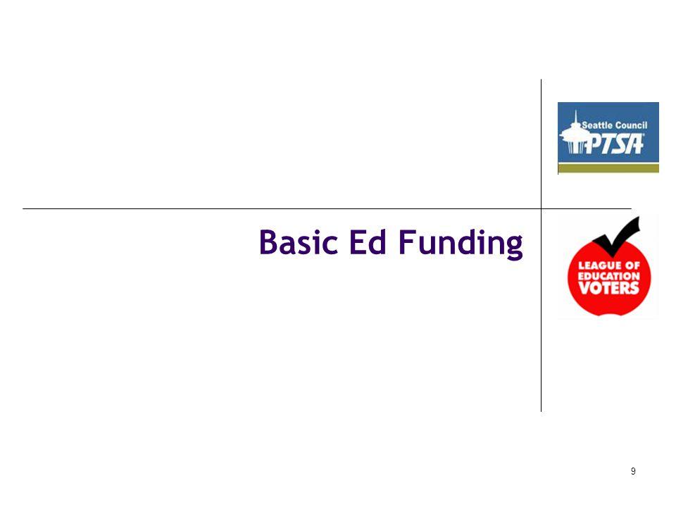 Basic Ed Funding 9