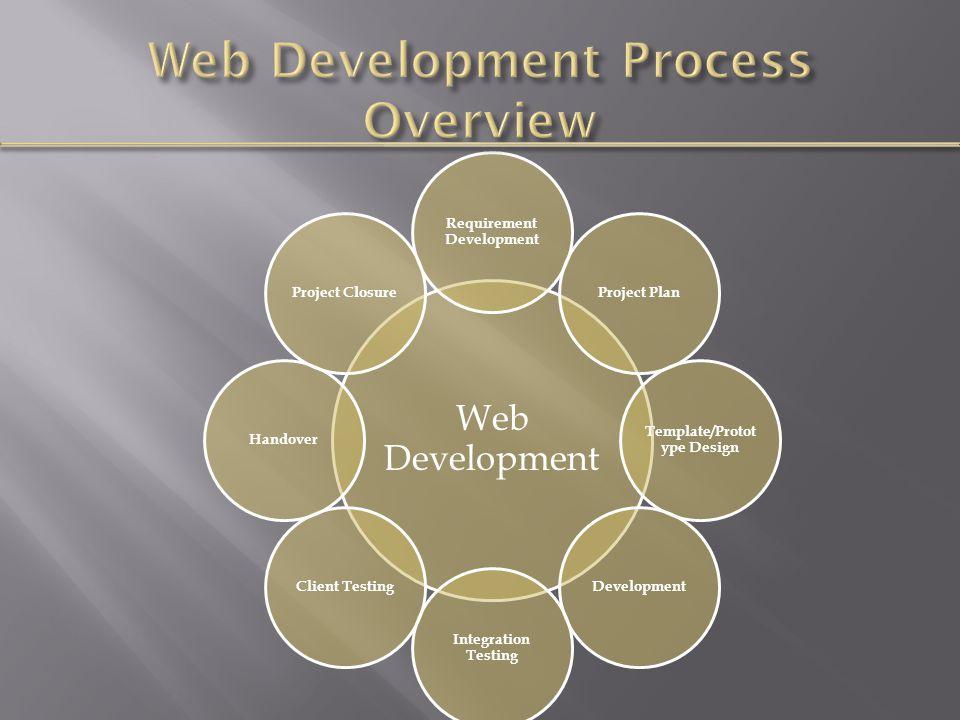 Web Development Requirement Development Project Plan Template/Protot ype Design Development Integration Testing Client TestingHandoverProject Closure