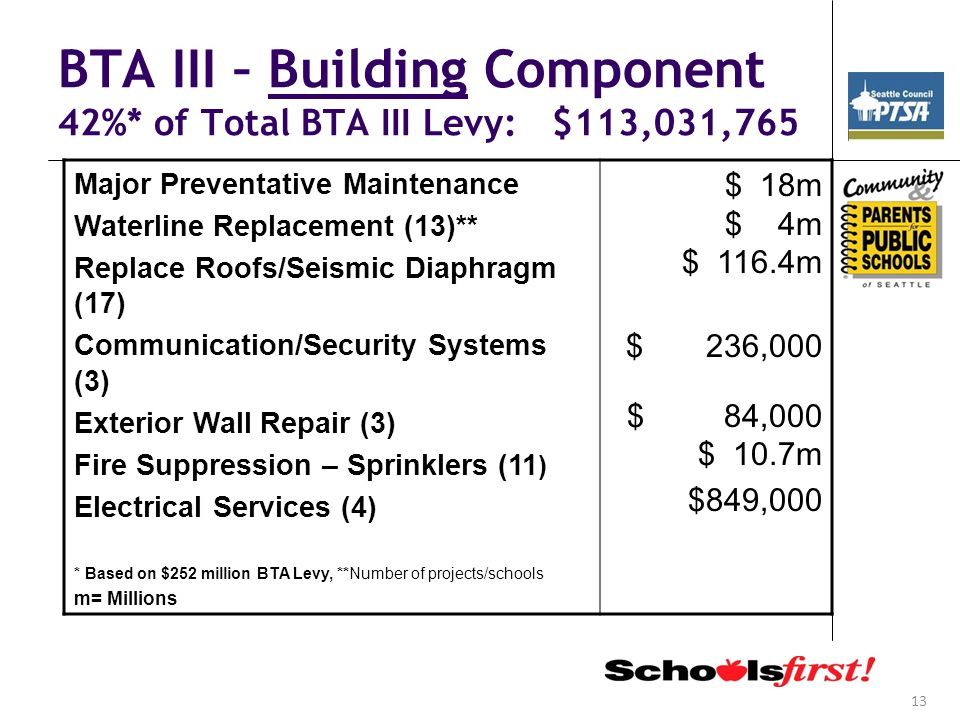 13 BTA III – Building Component 42%* of Total BTA III Levy: $113,031,765 Major Preventative Maintenance Waterline Replacement (13)** Replace Roofs/Seismic Diaphragm (17) Communication/Security Systems (3) Exterior Wall Repair (3) Fire Suppression – Sprinklers (11 ) Electrical Services (4) * Based on $252 million BTA Levy, **Number of projects/schools m= Millions $ 18m $ 4m $ 116.4m $ 236,000 $ 84,000 $ 10.7m $849,000