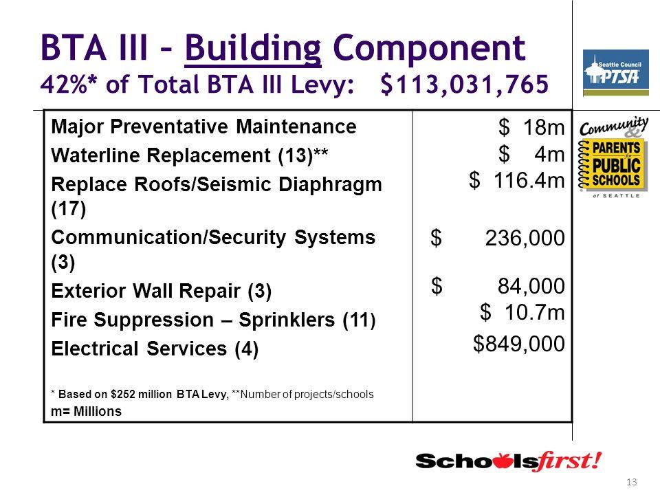13 BTA III – Building Component 42%* of Total BTA III Levy: $113,031,765 Major Preventative Maintenance Waterline Replacement (13)** Replace Roofs/Sei