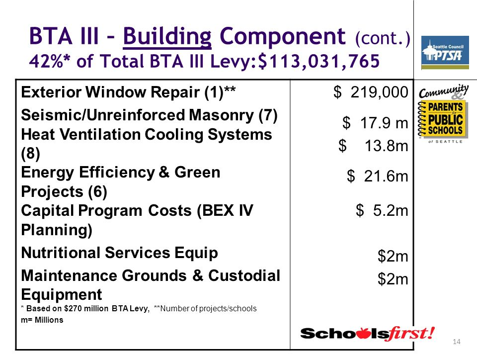 14 BTA III – Building Component (cont.) 42%* of Total BTA III Levy:$113,031,765 Exterior Window Repair (1)** Seismic/Unreinforced Masonry (7) Heat Ven