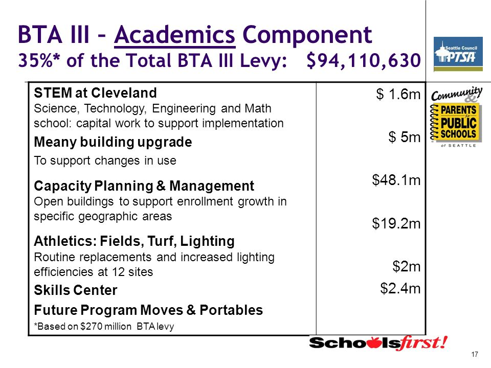 BTA III – Academics Component 35%* of the Total BTA III Levy: $94,110,630 STEM at Cleveland Science, Technology, Engineering and Math school: capital work to support implementation Meany building upgrade To support changes in use Capacity Planning & Management Open buildings to support enrollment growth in specific geographic areas Athletics: Fields, Turf, Lighting Routine replacements and increased lighting efficiencies at 12 sites Skills Center Future Program Moves & Portables *Based on $270 million BTA levy $ 1.6m $ 5m $48.1m $19.2m $2m $2.4m 17