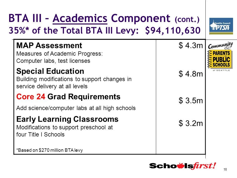 BTA III – Academics Component (cont.) 35%* of the Total BTA III Levy: $94,110,630 MAP Assessment Measures of Academic Progress: Computer labs, test licenses Special Education Building modifications to support changes in service delivery at all levels Core 24 Grad Requirements Add science/computer labs at all high schools Early Learning Classrooms Modifications to support preschool at four Title I Schools *Based on $270 million BTA levy $ 4.3m $ 4.8m $ 3.5m $ 3.2m 18