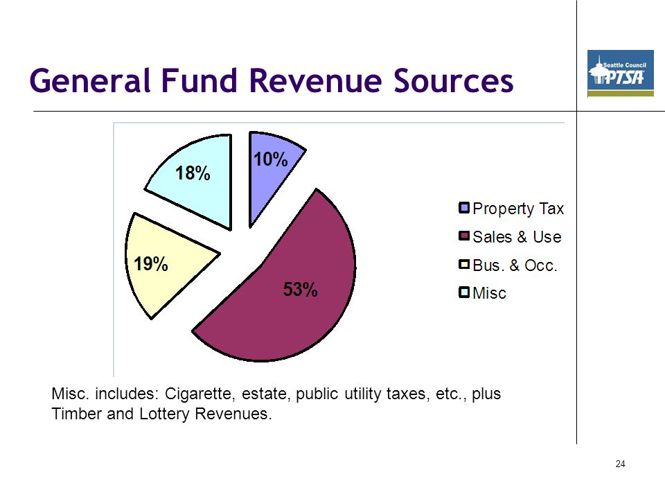 General Fund Revenue Sources Misc.