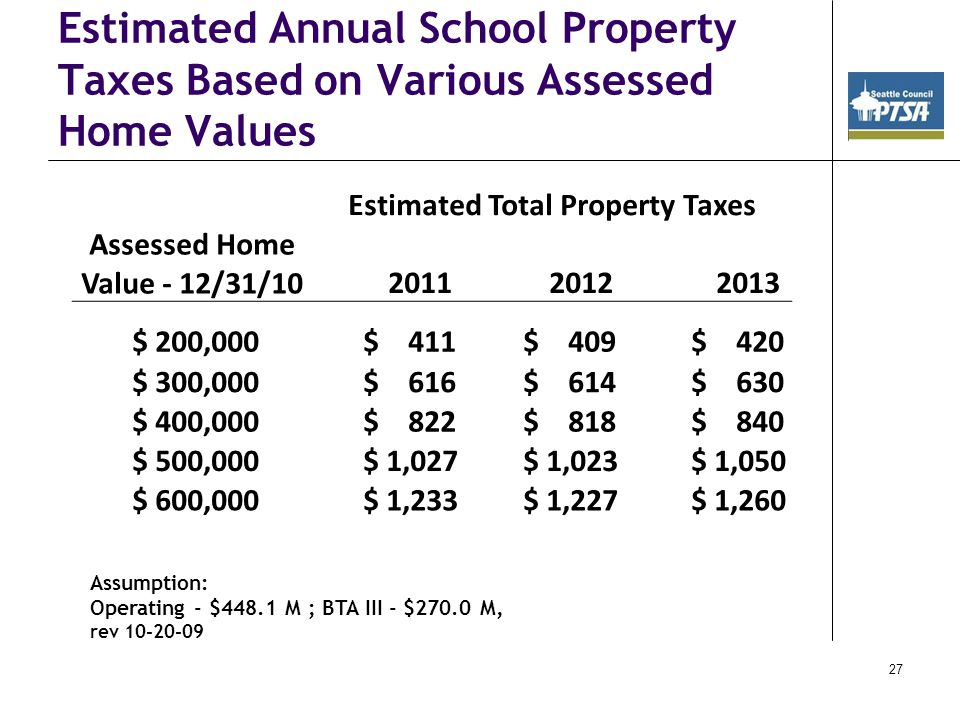 27 Estimated Annual School Property Taxes Based on Various Assessed Home Values Assumption: Operating - $448.1 M ; BTA III - $270.0 M, rev 10-20-09 Estimated Total Property Taxes Assessed Home Value - 12/31/10 2011 2012 2013 $ 200,000 $ 411 $ 409 $ 420 $ 300,000 $ 616 $ 614 $ 630 $ 400,000 $ 822 $ 818 $ 840 $ 500,000 $ 1,027 $ 1,023 $ 1,050 $ 600,000 $ 1,233 $ 1,227 $ 1,260