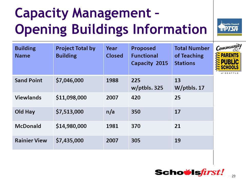 29 Capacity Management – Opening Buildings Information Building Name Project Total by Building Year Closed Proposed Functional Capacity 2015 Total Number of Teaching Stations Sand Point$7,046,0001988225 w/ptbls.