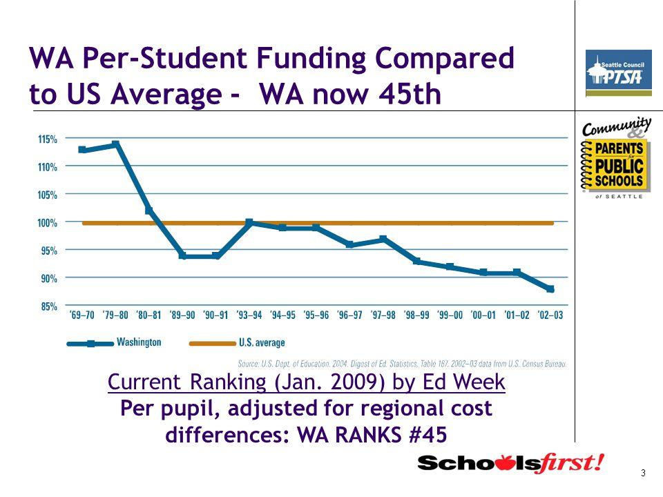 Seattle School Annual Revenue Sources 4