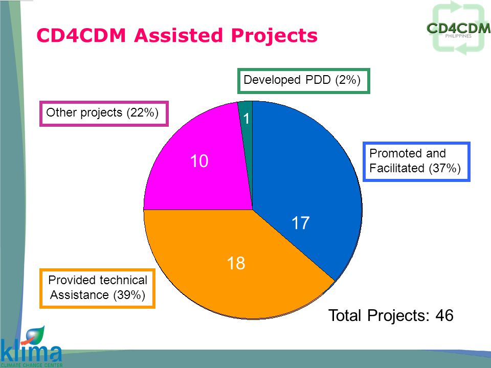 CD4CDM Assisted Projects Promoted and Facilitated (37%) Provided technical Assistance (39%) Other projects (22%) Developed PDD (2%) 17 18 10 Total Projects: 46 1