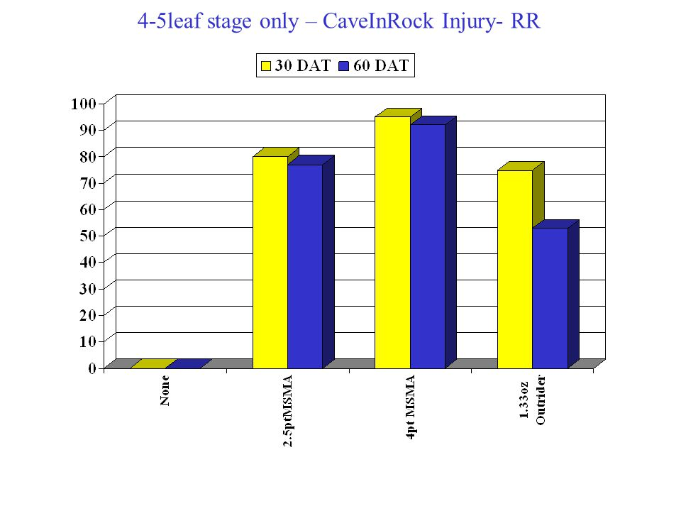 4-5leaf stage only – CaveInRock Injury- RR