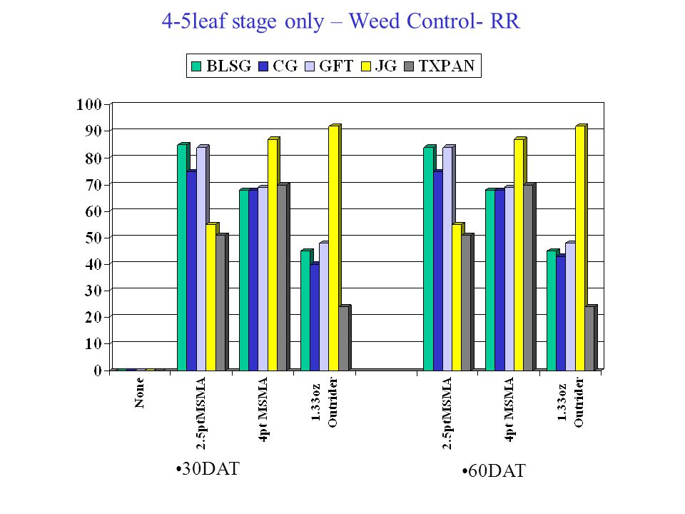 4-5leaf stage only – Weed Control- RR 30DAT 60DAT
