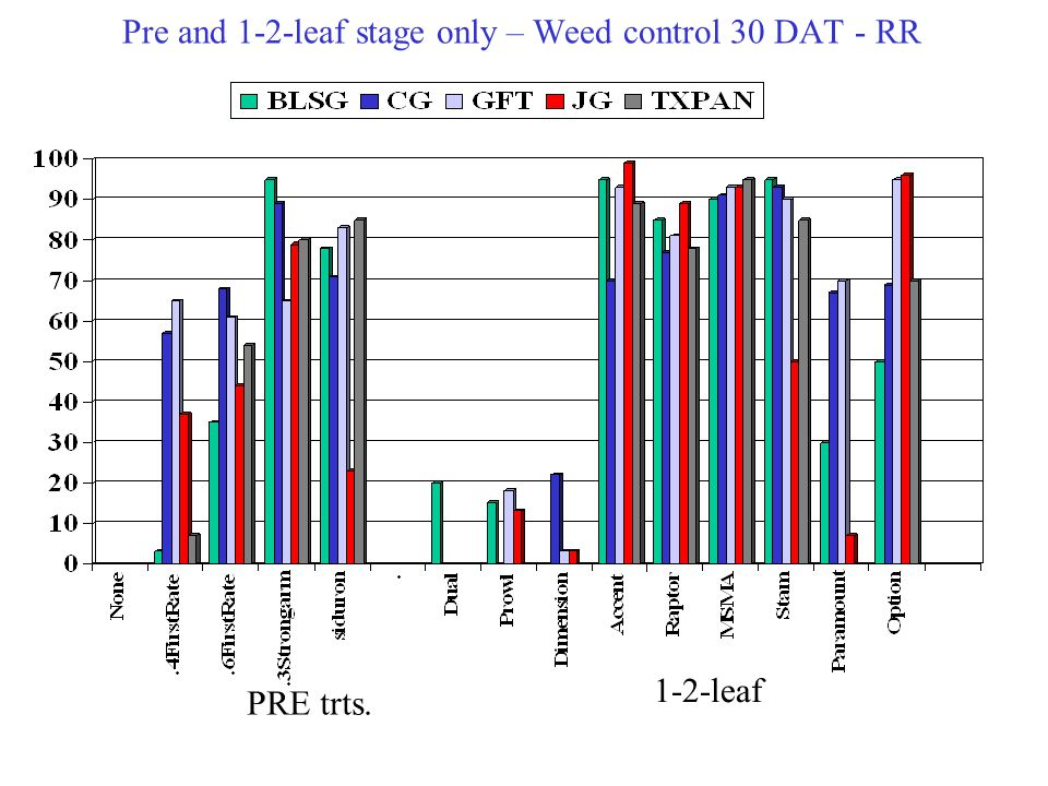 Pre and 1-2-leaf stage only – Weed control 30 DAT - RR PRE trts. 1-2-leaf