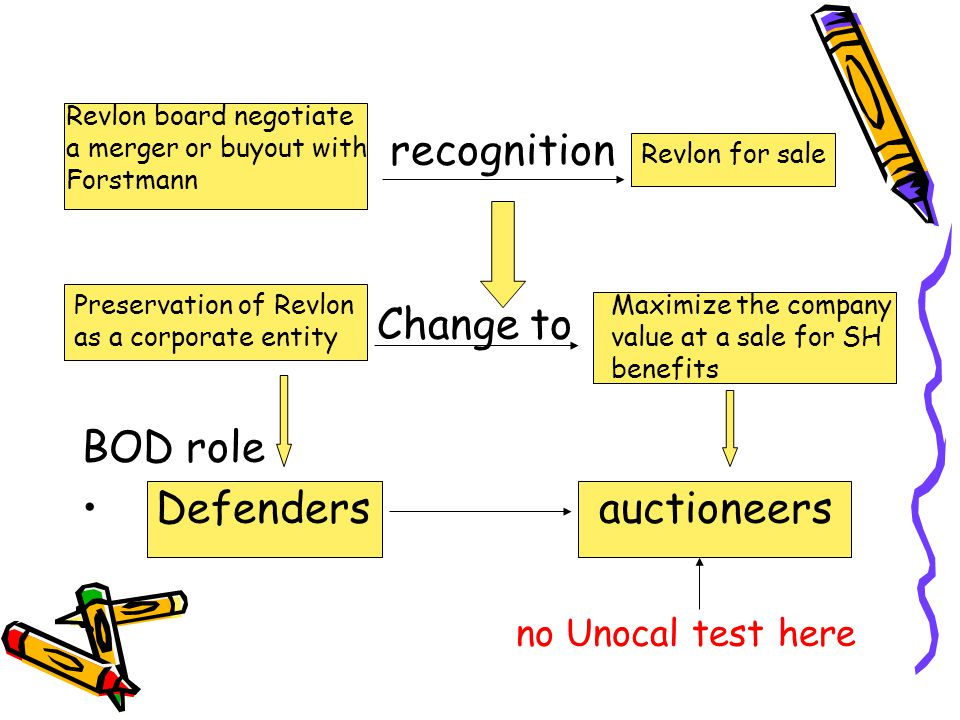 recognition Change to BOD role Defenders auctioneers no Unocal test here Preservation of Revlon as a corporate entity Revlon board negotiate a merger or buyout with Forstmann Revlon for sale Maximize the company value at a sale for SH benefits
