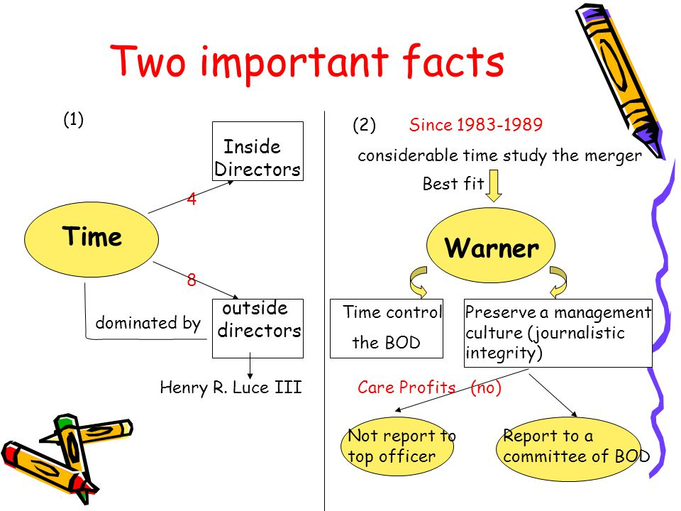 Two important facts Time outside directors Inside Directors 4 8 Henry R.