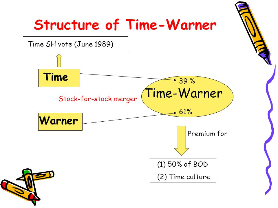 Structure of Time-Warner Time Warner Time-Warner 39 % 61% (1) 50% of BOD (2) Time culture Premium for Time SH vote (June 1989) Stock-for-stock merger