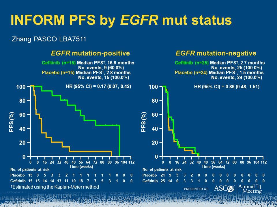 INFORM PFS by EGFR mut status † Estimated using the Kaplan-Meier method HR (95% CI) = 0.17 (0.07, 0.42) Gefitinib (n=15) Median PFS †, 16.6 months No.