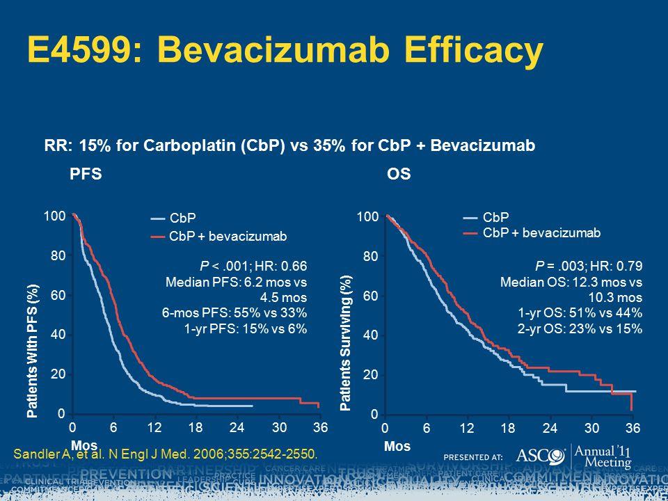 E4599: Bevacizumab Efficacy RR: 15% for Carboplatin (CbP) vs 35% for CbP + Bevacizumab P =.003; HR: 0.79 Median OS: 12.3 mos vs 10.3 mos 1-yr OS: 51% vs 44% 2-yr OS: 23% vs 15% Patients Surviving (%) OS 0 20 40 60 80 100 Patients With PFS (%) 061218243036 Mos P <.001; HR: 0.66 Median PFS: 6.2 mos vs 4.5 mos 6-mos PFS: 55% vs 33% 1-yr PFS: 15% vs 6% PFS CbP CbP + bevacizumab.