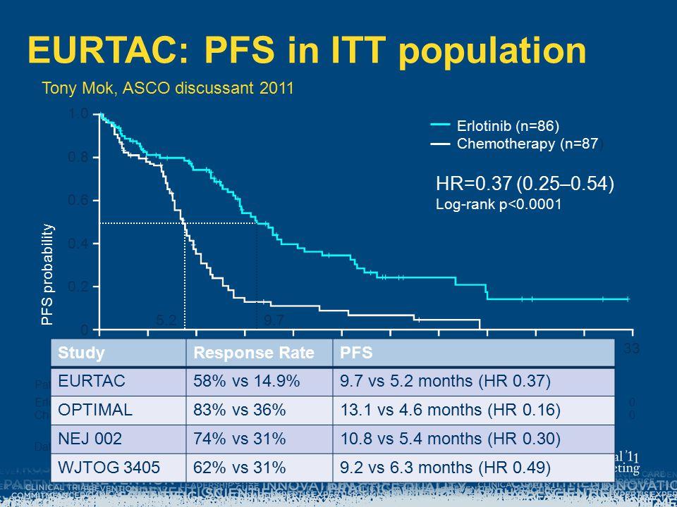 EURTAC: PFS in ITT population PFS probability Erlotinib (n=86) Chemotherapy (n=87) HR=0.37 (0.25–0.54) Log-rank p<0.0001 Time (months) 03691215182124273033 Patients at risk Erlotinib866354322117974220 Chemo 874920854310000 Data cut-off: 26 Jan 2011 1.0 0.8 0.6 0.4 0.2 0 9.75.2 StudyResponse RatePFS EURTAC58% vs 14.9%9.7 vs 5.2 months (HR 0.37) OPTIMAL83% vs 36%13.1 vs 4.6 months (HR 0.16) NEJ 00274% vs 31%10.8 vs 5.4 months (HR 0.30) WJTOG 340562% vs 31%9.2 vs 6.3 months (HR 0.49) Tony Mok, ASCO discussant 2011