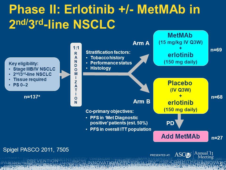 MetMAb (15 mg/kg IV Q3W) + erlotinib (150 mg daily) Phase II: Erlotinib +/- MetMAb in 2 nd/ 3 rd -line NSCLC RANDOMIZATIONRANDOMIZATION 1:1 n=137* n=69 n=68 Arm A Arm B PD n=27 Key eligibility: Stage IIIB/IV NSCLC 2 nd /3 rd -line NSCLC Tissue required PS 0–2 Stratification factors: Tobacco history Performance status Histology Placebo (IV Q3W) + erlotinib (150 mg daily) Add MetMAb Co-primary objectives: PFS in 'Met Diagnostic positive' patients (est.