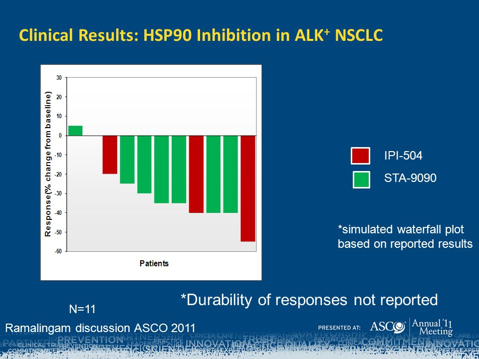 Clinical Results: HSP90 Inhibition in ALK + NSCLC IPI-504 STA-9090 N=11 *simulated waterfall plot based on reported results *Durability of responses n