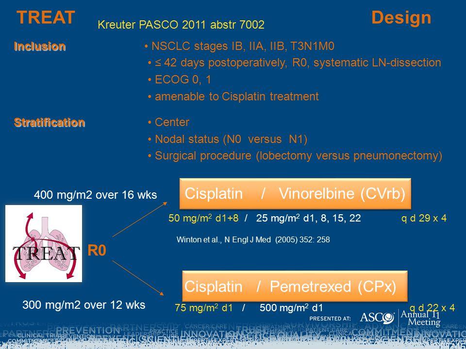 TREAT Design Cisplatin / Vinorelbine (CVrb) Cisplatin / Pemetrexed (CPx) 50 mg/m 2 d1+8 / 25 mg/m 2 d1, 8, 15, 22 q d 29 x 4 75 mg/m 2 d1 / 500 mg/m 2 d1 q d 22 x 4 R0 Winton et al., N Engl J Med (2005) 352: 258 Inclusion Inclusion NSCLC stages IB, IIA, IIB, T3N1M0 ≤ 42 days postoperatively, R0, systematic LN-dissection ECOG 0, 1 amenable to Cisplatin treatment Stratification Stratification Center Nodal status (N0 versus N1) Surgical procedure (lobectomy versus pneumonectomy) 400 mg/m2 over 16 wks 300 mg/m2 over 12 wks Kreuter PASCO 2011 abstr 7002