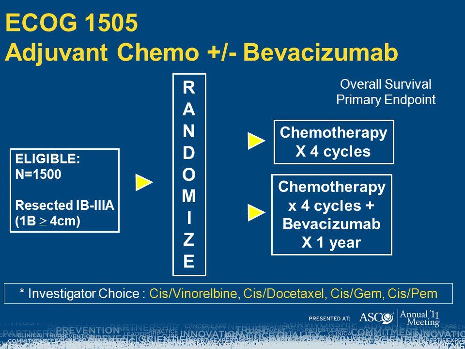 ECOG 1505 Adjuvant Chemo +/- Bevacizumab RANDOMIZERANDOMIZE Chemotherapy X 4 cycles ELIGIBLE: N=1500 Resected IB-IIIA (1B  4cm) Chemotherapy x 4 cycles + Bevacizumab X 1 year * Investigator Choice : Cis/Vinorelbine, Cis/Docetaxel, Cis/Gem, Cis/Pem Overall Survival Primary Endpoint