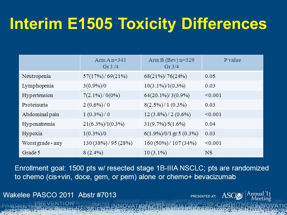 Interim E1505 Toxicity Differences Arm A n=341 Gr 3 /4 Arm B (Bev) n=329 Gr 3/4 P value Neutropenia57(17%) / 69(21%)68(21%)/ 76(24%)0.05 Lymphopenia3(0.9%)/010(3.1%)/1(0.3%)0.03 Hypertension7(2.1%) / 0(0%)64(20.1%)/ 3(0.9%)<0.001 Proteinuria2 (0.6%) / 08(2.5%) / 1 (0.3%)0.03 Abdominal pain1 (0.3%) / 012 (3.8%) / 2 (0.6%)<0.001 Hyponatremia21(6.3%)/1(0.3%)31(9.7%)/5(1.6%)0.04 Hypoxia1(0.3%)/06(1.9%)/0/1 gr 5 (0.3%)0.03 Worst grade - any130 (38%) / 95 (28%)160 (50%) / 107 (34%)<0.001 Grade 58 (2.4%)10 (3.1%)NS Enrollment goal: 1500 pts w/ resected stage 1B-IIIA NSCLC; pts are randomized to chemo (cis+vin, doce, gem, or pem) alone or chemo+ bevacizumab Wakelee PASCO 2011.