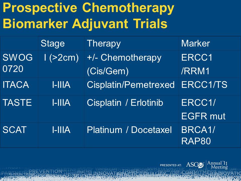 Prospective Chemotherapy Biomarker Adjuvant Trials StageTherapyMarker SWOG 0720 I (>2cm)+/- Chemotherapy (Cis/Gem) ERCC1 /RRM1 ITACAI-IIIACisplatin/PemetrexedERCC1/TS TASTEI-IIIACisplatin / ErlotinibERCC1/ EGFR mut SCATI-IIIAPlatinum / DocetaxelBRCA1/ RAP80