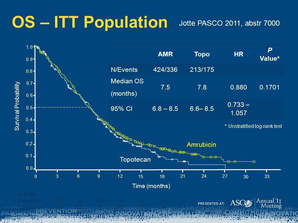 OS – ITT Population AMRTopoHR P Value* N/Events424/336213/175 Median OS (months) 7.57.80.8800.1701 95% CI6.8 – 8.56.6– 8.5 0.733 – 1.057 * Unstratified log-rank test Survival Probability Time (months) Amrubicin Topotecan # at risk 343 164 250 122 109 77 94 43 50 22 32 8 17 4 7 1 3 1 1 0 0 0 Amrubicin Topotecan 1.0 0.9 0.8 0.7 0.6 0.5 0.4 0.3 0.2 0.1 0.0 0 36912 1518 2124 27 30 33 Jotte PASCO 2011, abstr 7000