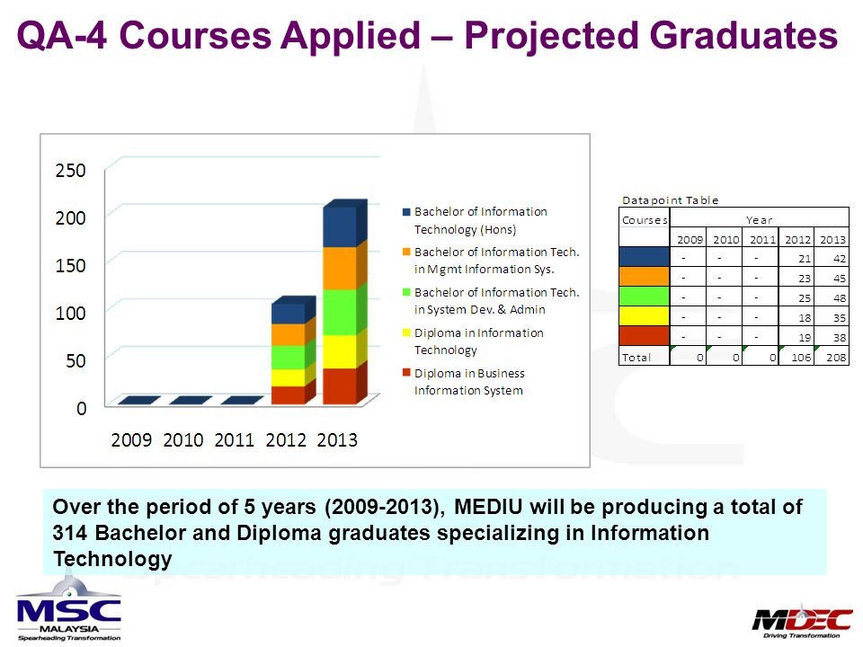 QA-4 Courses Applied – Projected Graduates Over the period of 5 years (2009-2013), MEDIU will be producing a total of 314 Bachelor and Diploma graduat