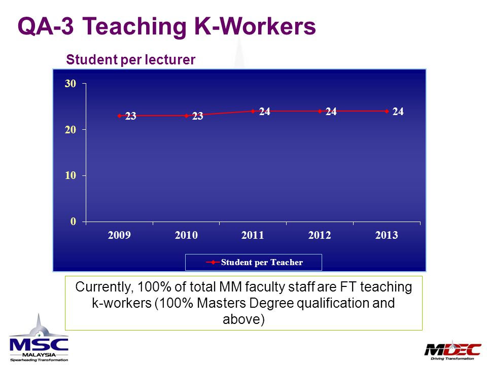 Student per lecturer QA-3 Teaching K-Workers Currently, 100% of total MM faculty staff are FT teaching k-workers (100% Masters Degree qualification an