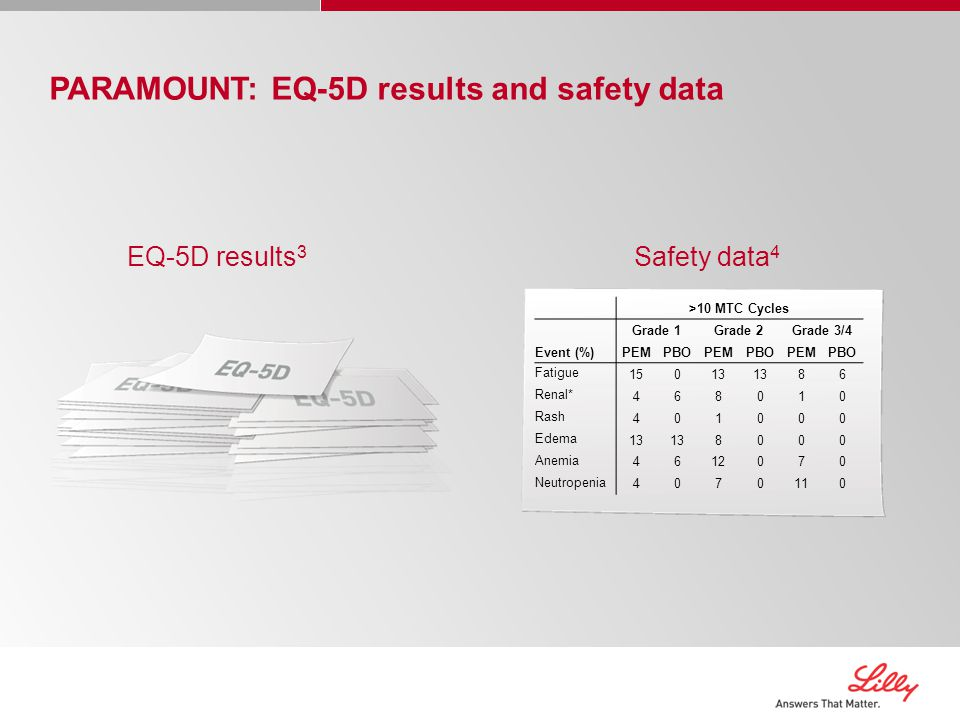 PARAMOUNT: EQ-5D results and safety data Safety data 4 EQ-5D results 3 >10 MTC Cycles Grade 1Grade 2Grade 3/4 Event (%)PEMPBOPEMPBOPEMPBO Fatigue 15013 86 Renal* 468010 Rash 401000 Edema 13 8000 Anemia 4612070 Neutropenia 4070110