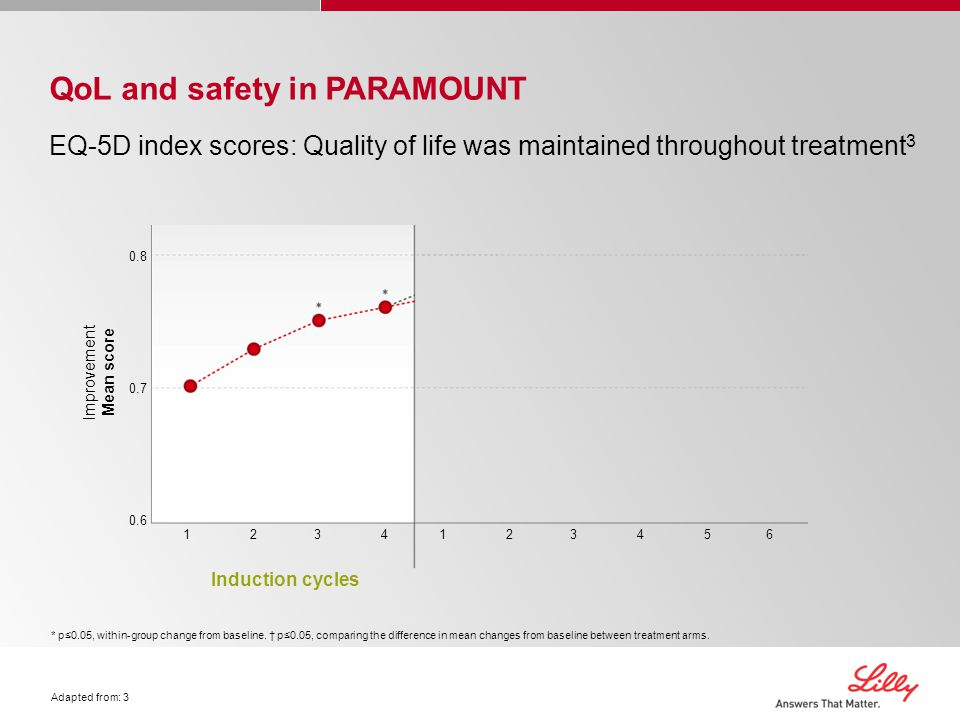 QoL and safety in PARAMOUNT EQ-5D index scores: Quality of life was maintained throughout treatment 3 0.8 0.7 0.6 Improvement Mean score Induction cycles 12341234123456123456 * p≤0.05, within-group change from baseline.