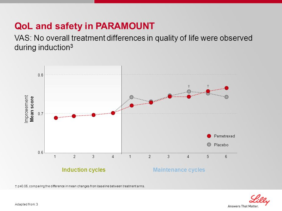QoL and safety in PARAMOUNT VAS: No overall treatment differences in quality of life were observed during induction 3 0.8 0.7 0.6 Improvement Mean score Induction cyclesMaintenance cycles Pemetrexed Placebo 12341234123456123456 † p≤0.05, comparing the difference in mean changes from baseline between treatment arms.