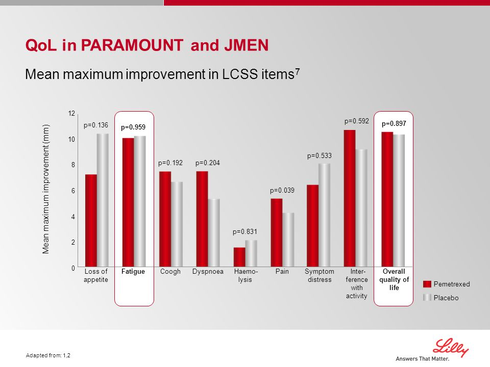 Overall quality of life p=0.959 Fatigue p=0.897 Overall quality of life p=0.897 Fatigue p=0.959 QoL in PARAMOUNT and JMEN Mean maximum improvement in LCSS items 7 Adapted from: 1,2 12 10 8 6 4 2 0 Mean maximum improvement (mm) Pemetrexed Placebo Inter- ference with activity Symptom distress Pain Haemo- lysis DyspnoeaCooghLoss of appetite p=0.592 p=0.533 p=0.039 p=0.831 p=0.204 p=0.192 p=0.136