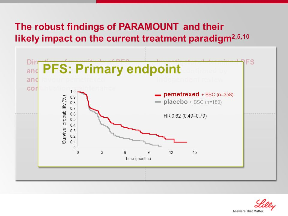 Investigator-determined PFS results confirmed by independent review Direction of magnitude of PFS and OS results are consistent and favour pemetrexed continuation maintenance The robust findings of PARAMOUNT and their likely impact on the current treatment paradigm 2,5,10 PFS: Primary endpoint 1.0 0.9 0.8 0.7 0.6 0.5 0.4 0.3 0.2 0.1 0 Survival probability (%) 03691215 pemetrexed + BSC (n=358) placebo + BSC (n=180) HR 0.62 (0.49–0.79) Time (months)