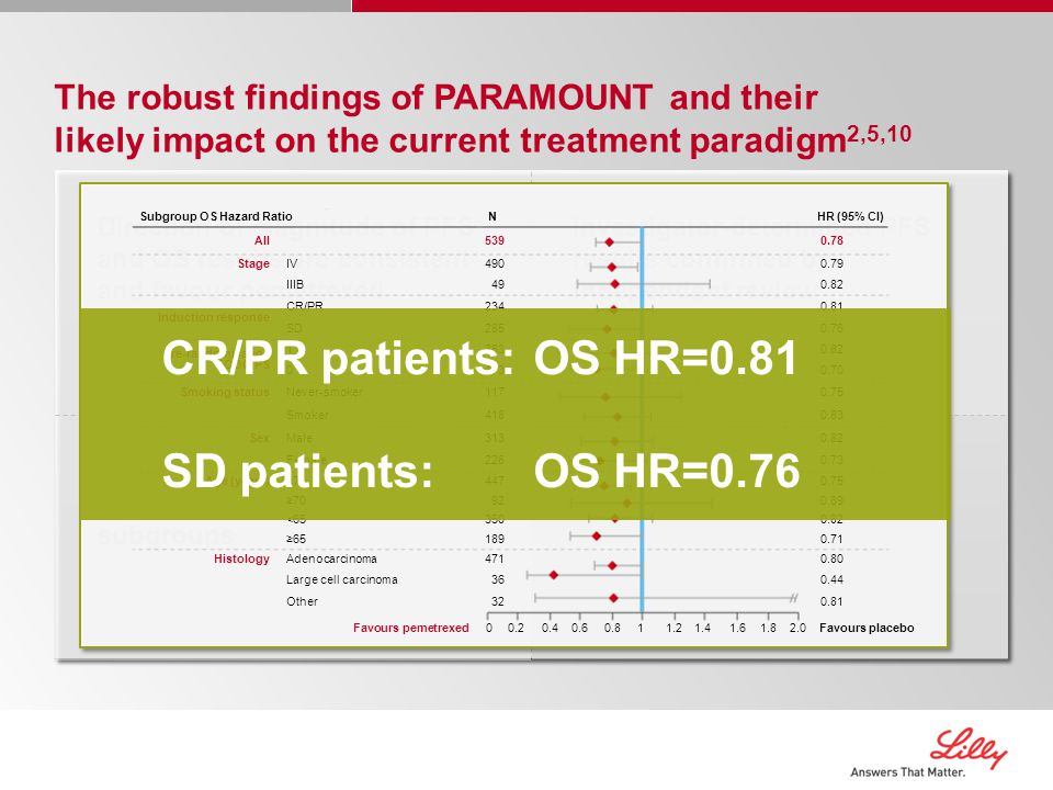 Investigator-determined PFS results confirmed by independent review Direction of magnitude of PFS and OS results are consistent and favour pemetrexed continuation maintenance Relative treatment effect of pemetrexed consistent across subgroups The robust findings of PARAMOUNT and their likely impact on the current treatment paradigm 2,5,10 Favours pemetrexed 00.20.40.60.811.21.41.61.82.0Favours placebo Subgroup OS Hazard RatioNHR (95% CI) All5390.78 StageIV4900.79 IIIB490.82 Induction response CR/PR2340.81 SD2850.76 Pre-randomisation ECOG PS 13630.82 01730.70 Smoking statusNever-smoker1170.75 Smoker4180.83 SexMale3130.82 Female2260.73 Age (years)<704470.75 ≥70920.89 <653500.82 ≥651890.71 HistologyAdenocarcinoma4710.80 Large cell carcinoma360.44 Other320.81 CR/PR patients:OS HR=0.81 SD patients:OS HR=0.76