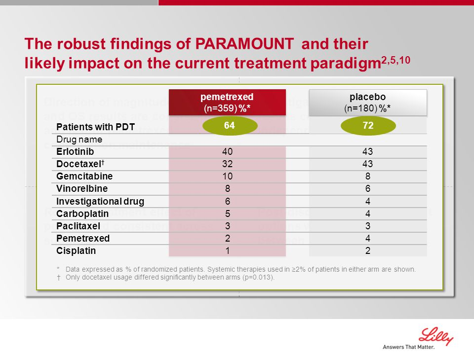 Investigator-determined PFS results confirmed by independent review Direction of magnitude of PFS and OS results are consistent and favour pemetrexed continuation maintenance Post-discontinuation treatment options were well balanced between the two arms Relative treatment effect of pemetrexed consistent across subgroups The robust findings of PARAMOUNT and their likely impact on the current treatment paradigm 2,5,10 placebo (n=180) %* placebo (n=180) %* 72 43 8 6 4 3 4 2 pemetrexed (n=359) %* pemetrexed (n=359) %* 64 40 32 10 8 6 5 3 2 1 Patients with PDT Drug name Erlotinib Docetaxel † Gemcitabine Vinorelbine Investigational drug Carboplatin Paclitaxel Pemetrexed Cisplatin *Data expressed as % of randomized patients.