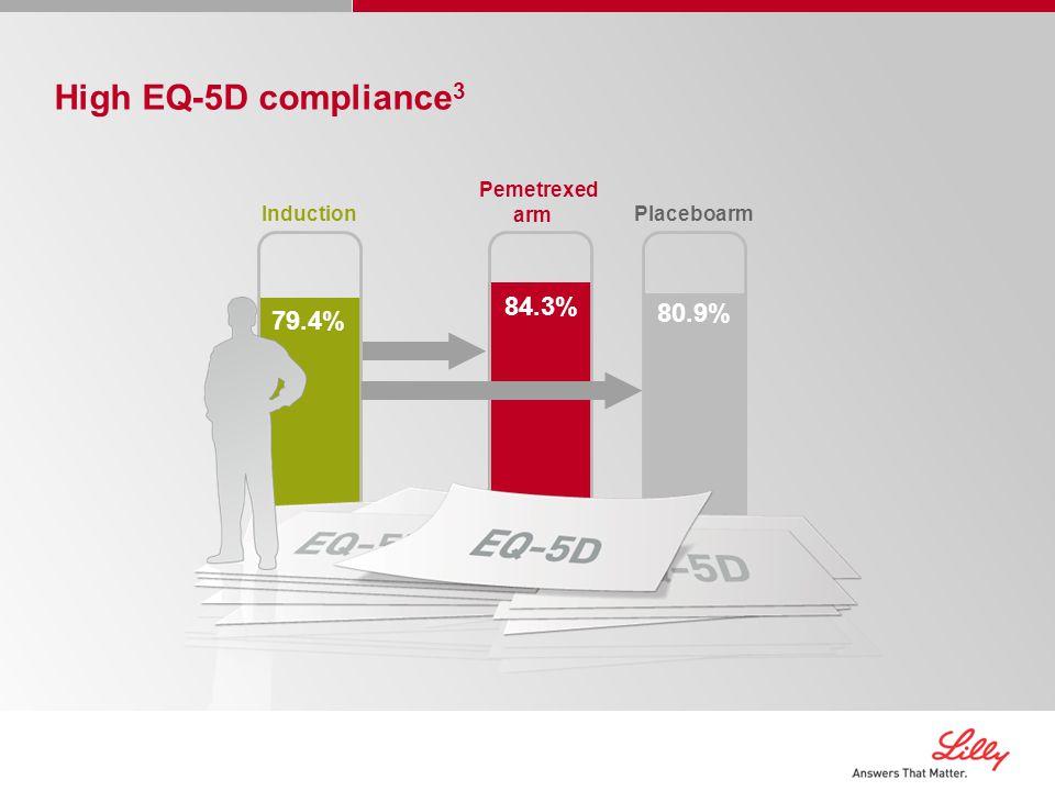 High EQ-5D compliance 3 Induction Pemetrexed armPlaceboarm 79.4% 84.3% 80.9%