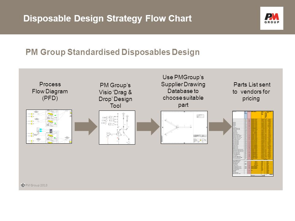 Disposable Design Strategy Flow Chart PM Group Standardised Disposables Design Process Flow Diagram (PFD) Parts List sent to vendors for pricing Use PMGroup's Supplier Drawing Database to choose suitable part PM Group 2013 PM Group's Visio 'Drag & Drop' Design Tool