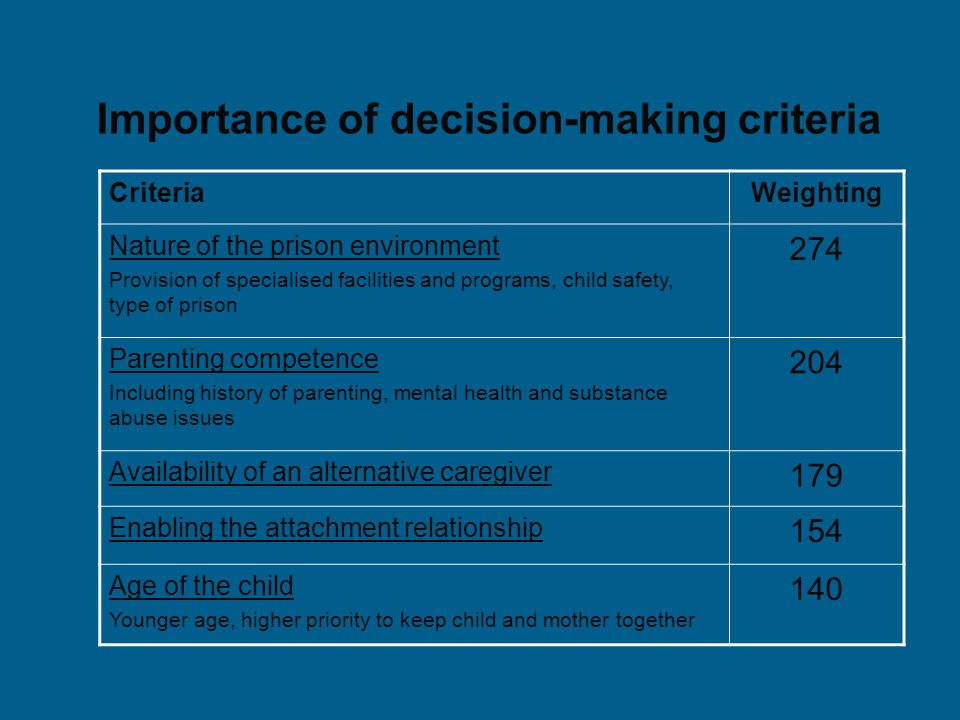 Importance of decision-making criteria CriteriaWeighting Nature of the prison environment Provision of specialised facilities and programs, child safety, type of prison 274 Parenting competence Including history of parenting, mental health and substance abuse issues 204 Availability of an alternative caregiver 179 Enabling the attachment relationship 154 Age of the child Younger age, higher priority to keep child and mother together 140