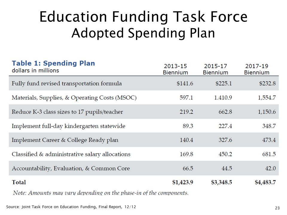 23 Education Funding Task Force Adopted Spending Plan Source: Joint Task Force on Education Funding, Final Report, 12/12